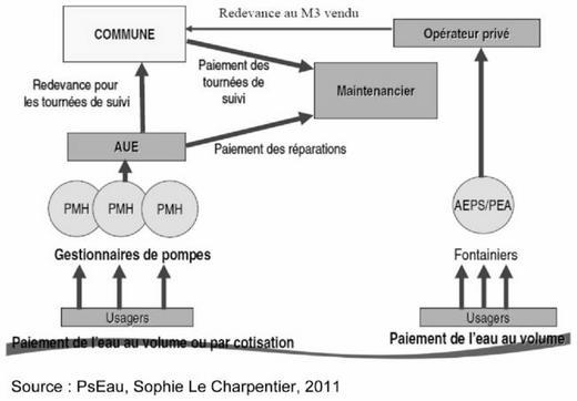 The different pricing structures according to infrastructure type AEPS⁄PMH