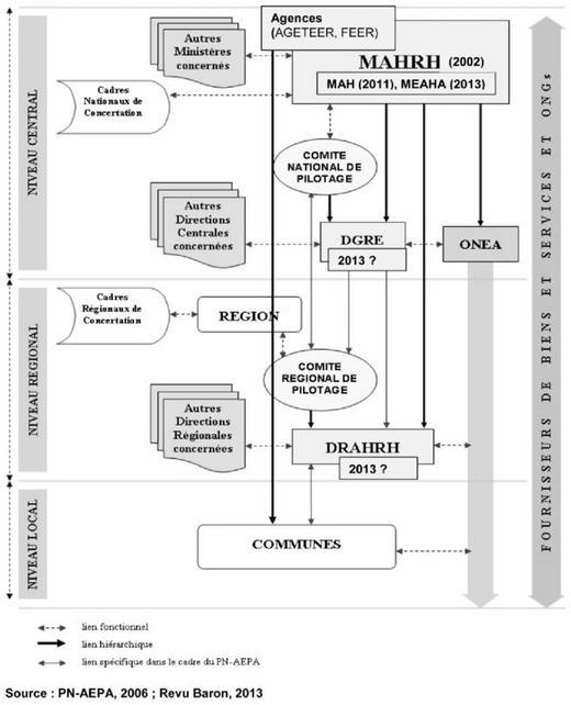 System of actors involved in the water sector in Burkina-Faso