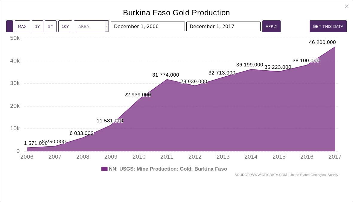2020-07-17-Burkina-Faso-Gold-Production-1990-2020-Data-Charts
