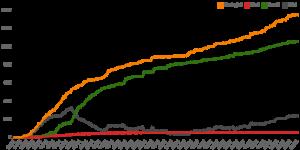 Statistiche coronavirus in Burkina Faso al 28 agosto 2020