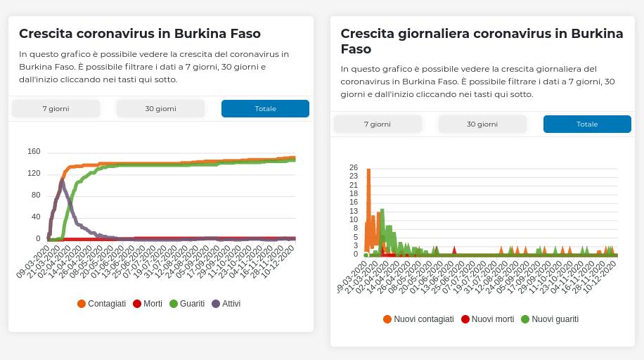 2020-12-15 Le statistiche del coronavirus in Burkina Faso