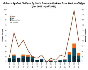 violence against civilians Sahel 2020-graph1