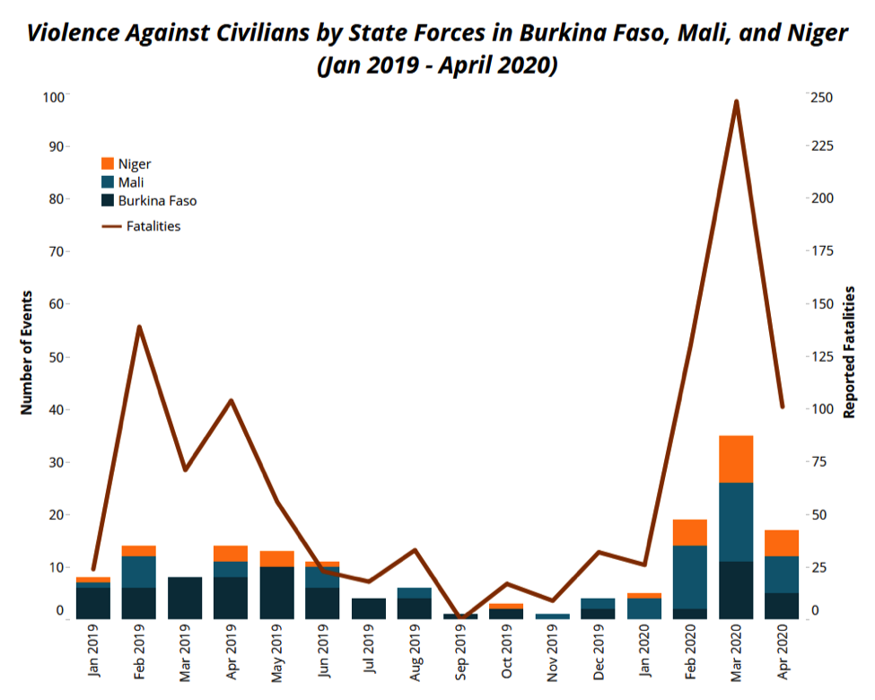 violence against civilians Sahel 2020-graph1
