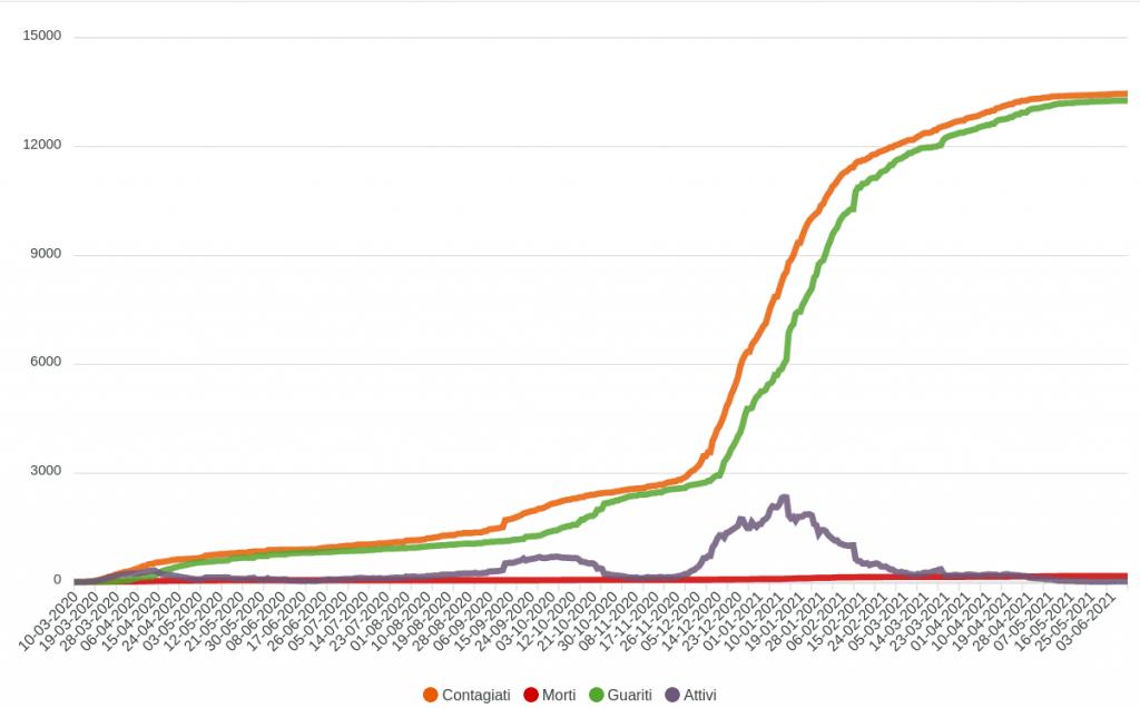 Screenshot_2021-06-11 Le statistiche del coronavirus in Burkina Faso(1)