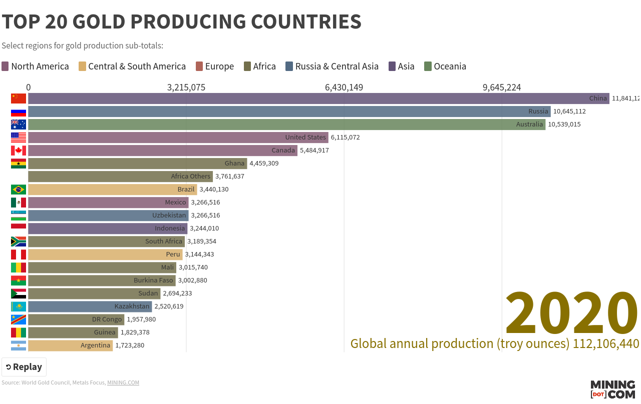 Top gold producing countries 2020